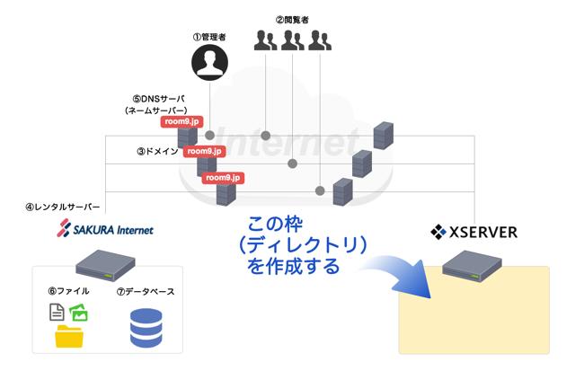 XSERVERに移転する独自ドメインを登録する