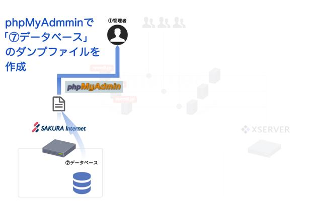 phpMyAdminで「⑦データベース」ダンプファイルを作成
