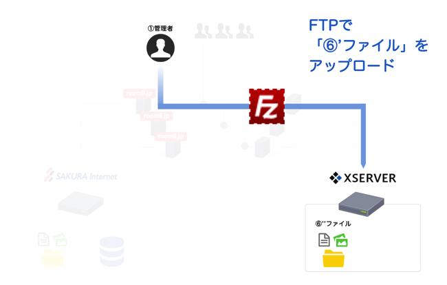 「⑥'ファイル」をFTPでアップロード