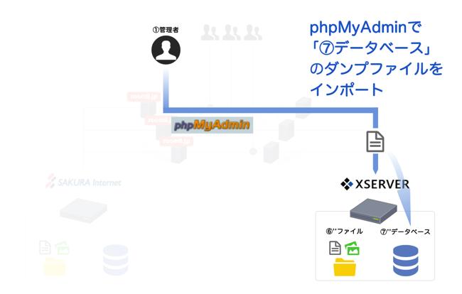 phpMyAdminで「⑦データベース」のダンプファイルをXSERVERにインポート