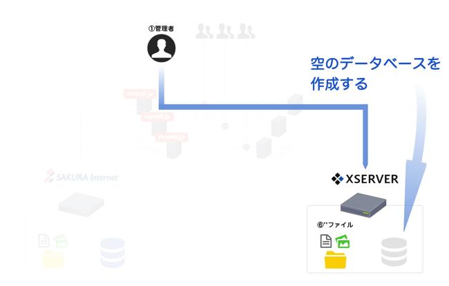 XSERVERに空のデータベースを作成