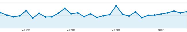 ブログの毎日更新を止め「週1更新」にしたらPVはこう変化した - [週刊room9 vol.4]