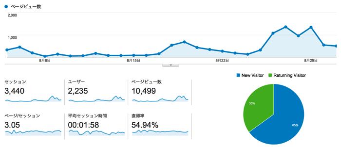 【御礼】開設1ヶ月目は予想外の10,000PV突破!〜「ぴよたそ」2014年8月運営報告