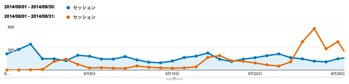 PVは63%増!LINEスタンププロジェクト始動?!- ぴよたそ2014年9月運営報告