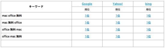 mac office 無料 の複合ワードで検索流入を狙う.png