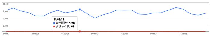ぴよたそ運営報告(2014年9月) - Google検索流入推移