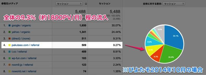 ぱくたそ広告からの流入(ぴよたそ).jpg