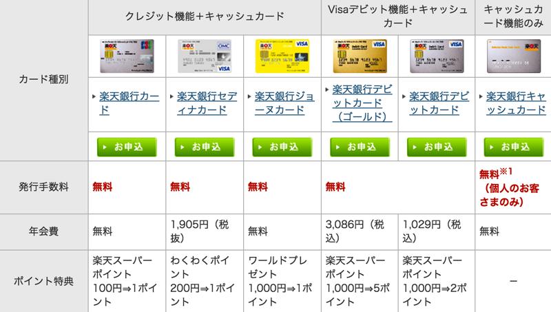 おすすめ:「楽天銀行」で口座開設してクレジット機能付きのキャッシュカードを作る